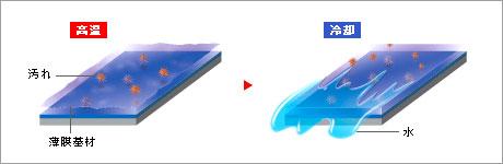 従来のコーティング剤 <樹脂系被膜>