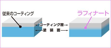 「超耐久性」を実現した画期的なガラスコーティング