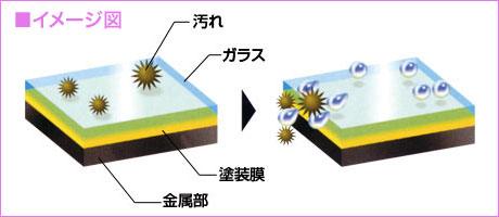 ガラスの皮膜で塗装を保護。塗料最高硬度を実現!